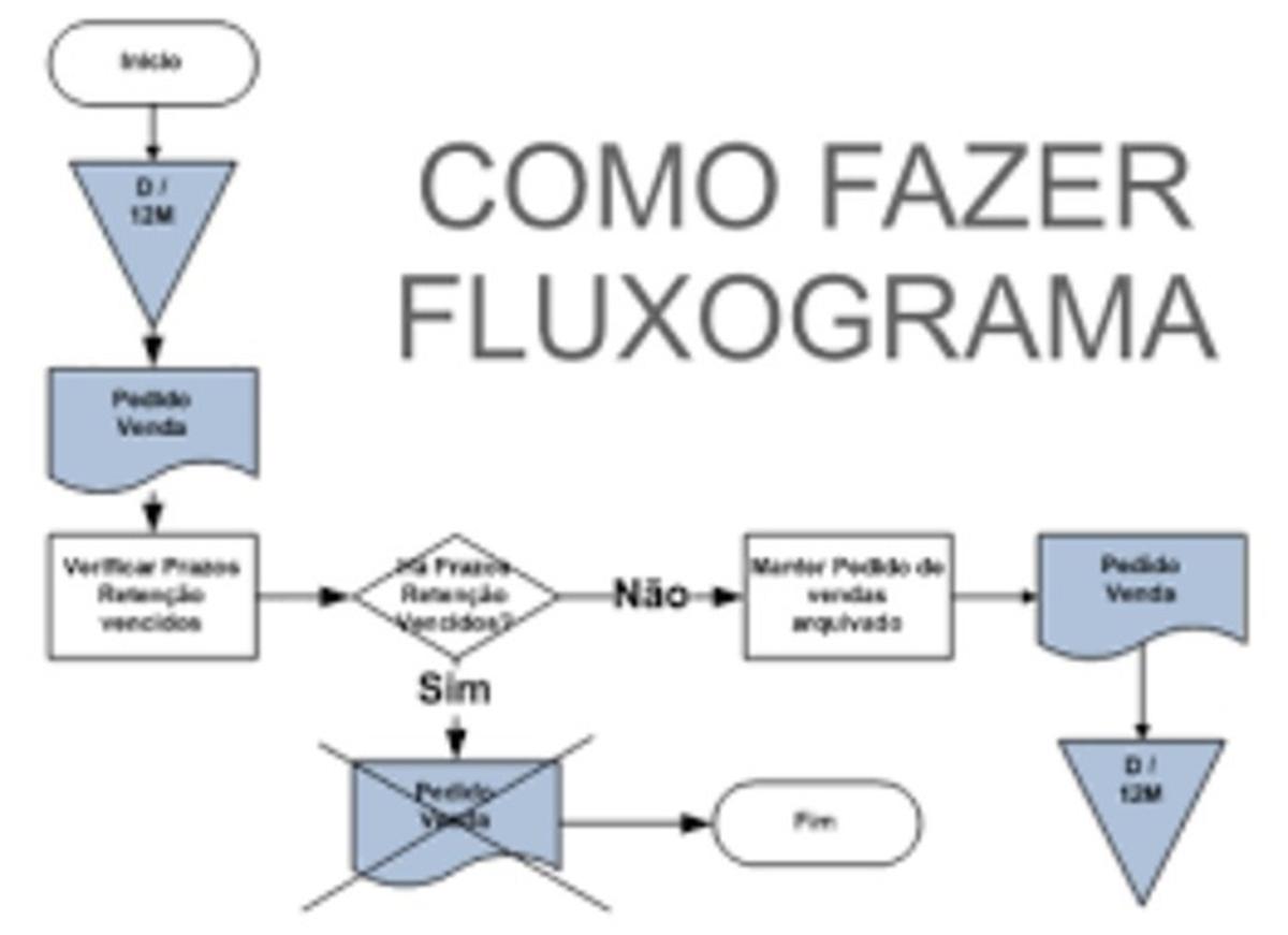 Preparação de fluxograma